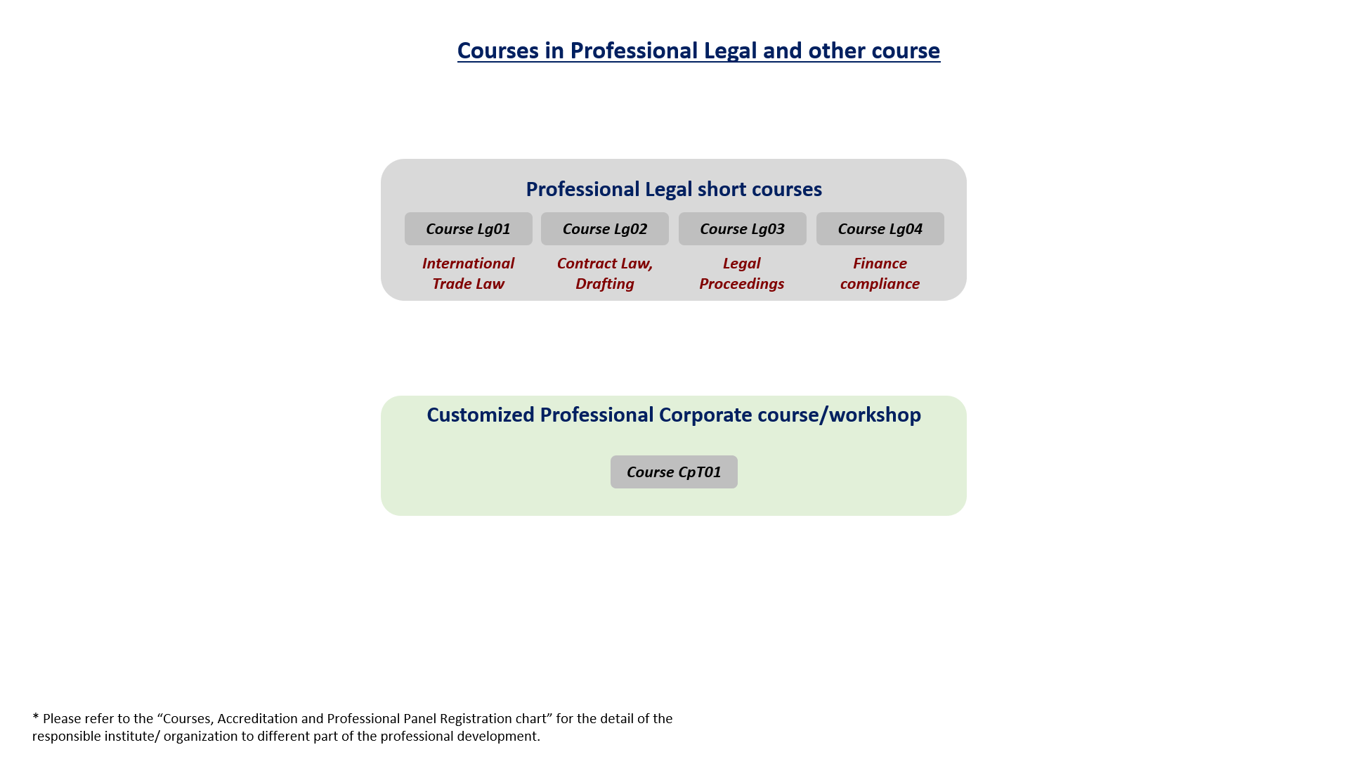 Courses in Legal and Corp training