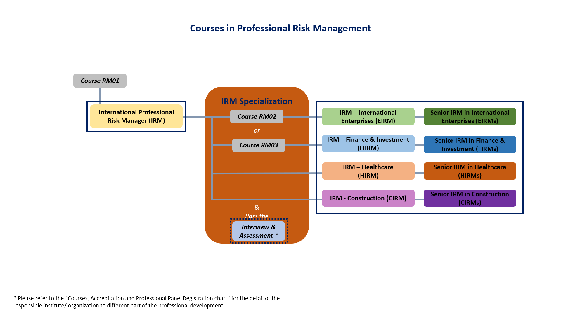 Courses in Risk Management