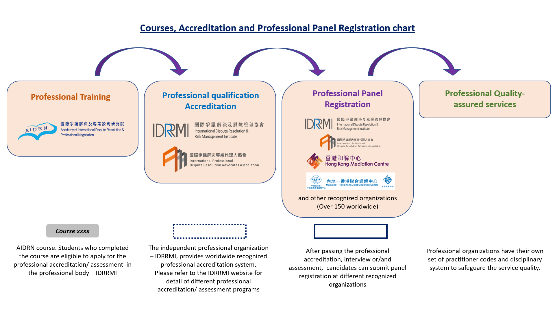 Courses and accreditation flow chart [EN]