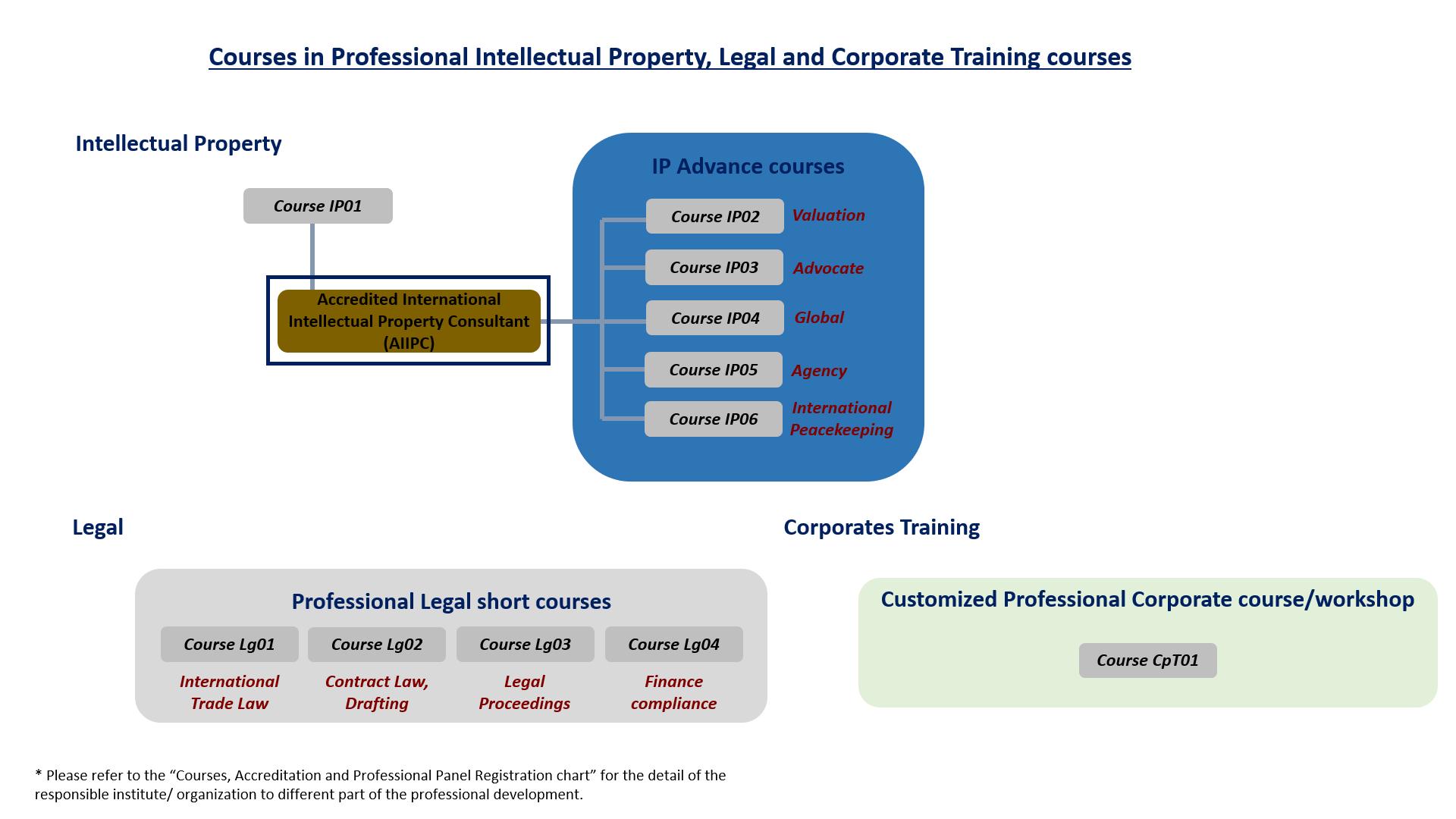 IP, Legal, Corp [EN]