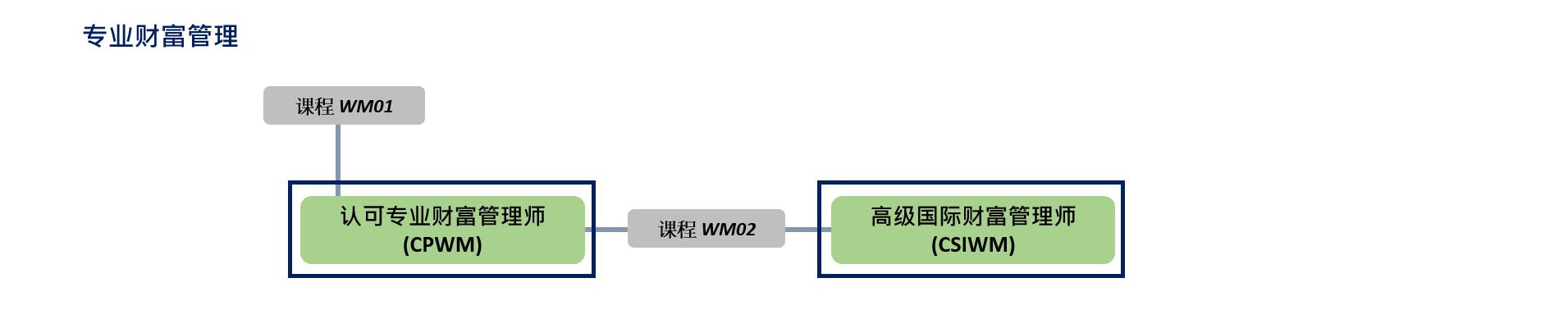 WM [CN]