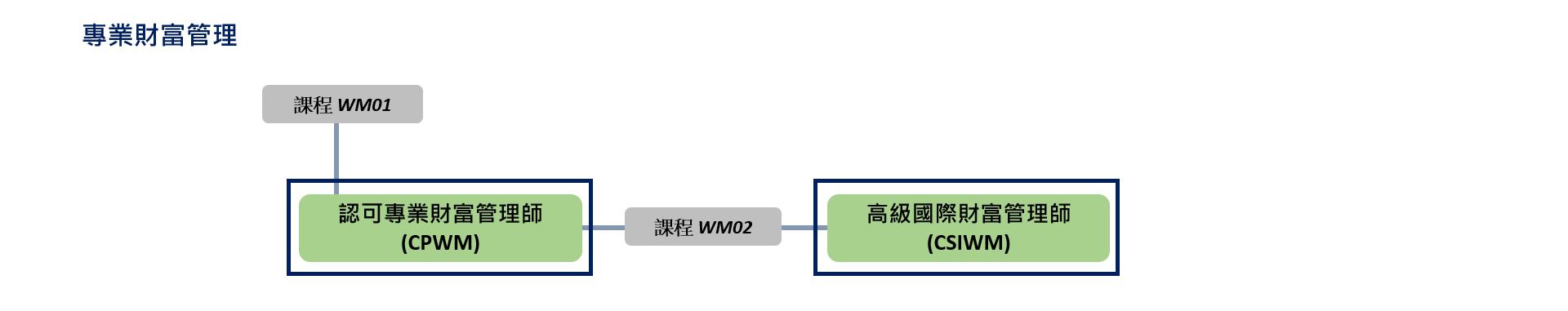 WM [ZN]