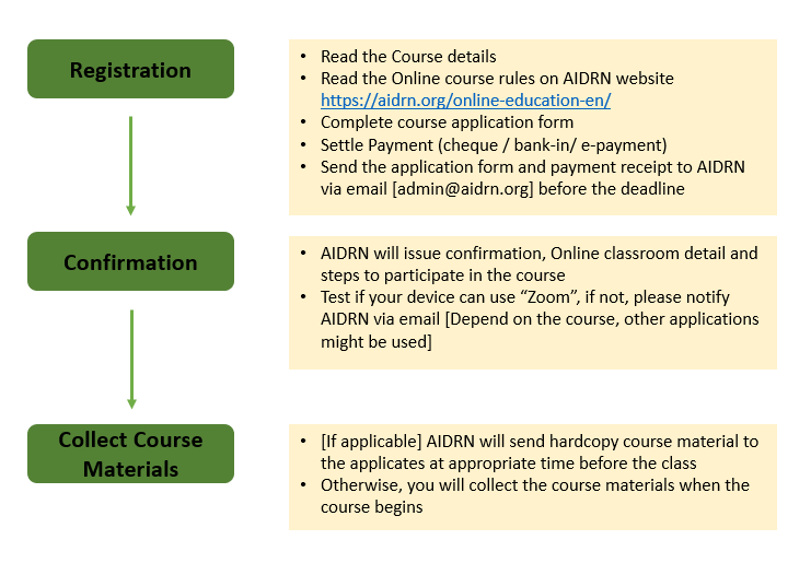Online Course - course registration [for student]