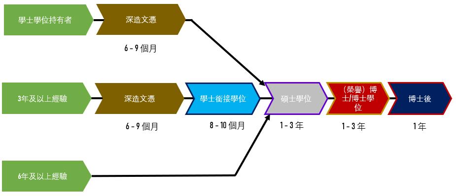 學術路徑(繁體)